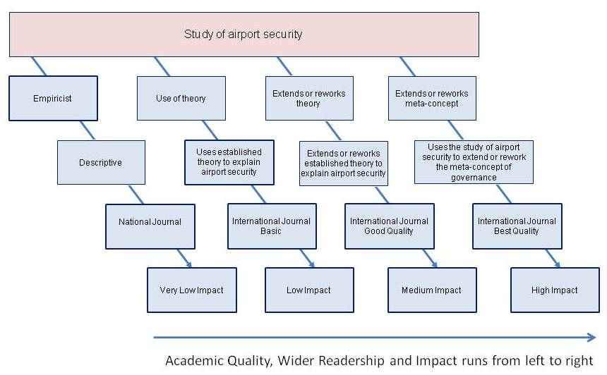 Figure 1: Levels of research impact