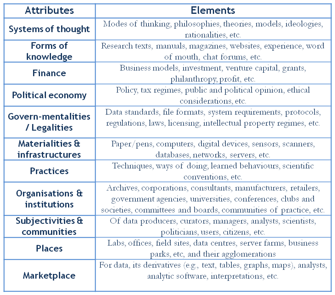 Big Data Series: Critical Analysis Of The Irish Big Data Skills Report  Soft Skills List